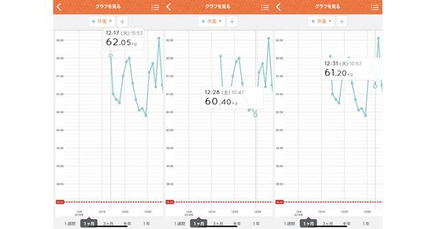こちらが体重の比較グラフ。RD-911が届いたのが12月17日だったので、その日から計測している