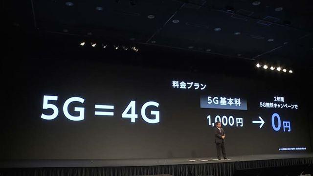 既存の4G向け料金プランに、月額1,000円の「5G基本料」を上乗せしたものが5Gの料金となる