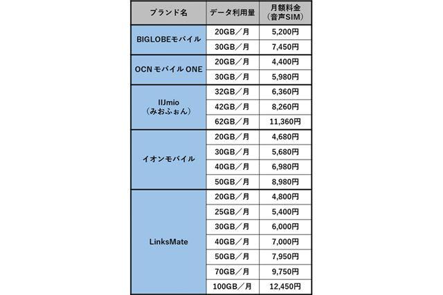 格安SIMにおける大容量プランの例(毎月20GB〜100GBまで)