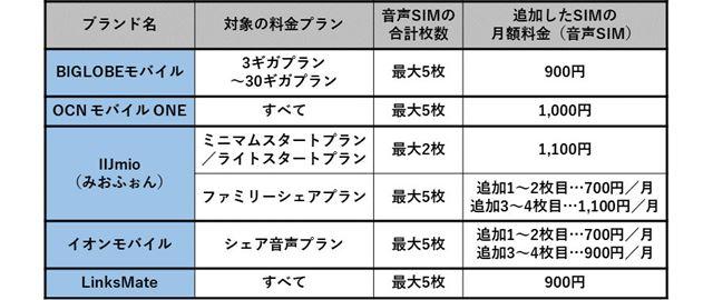 格安SIMのデータ利用量シェアオプションの例(当月分をシェア)