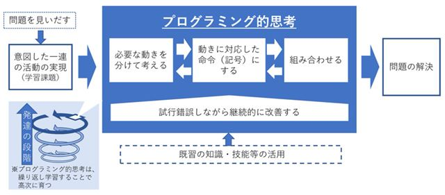 プログラミング的思考を働かせるイメージ(引用元:「小学校プログラミング教育の手引(第三版)」)