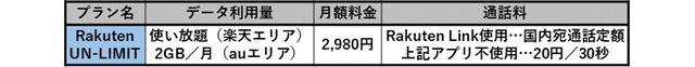楽天モバイル自社回線の料金プラン「Rakuten UN-LIMIT」