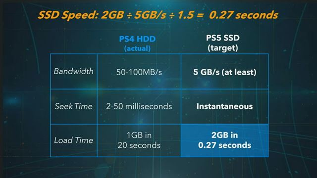 「PS5」と「PS4」のバンド幅、シーク時間、ロード時間の比較