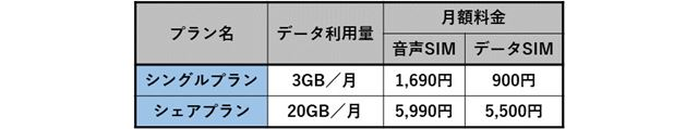 y.u mobileの料金プラン