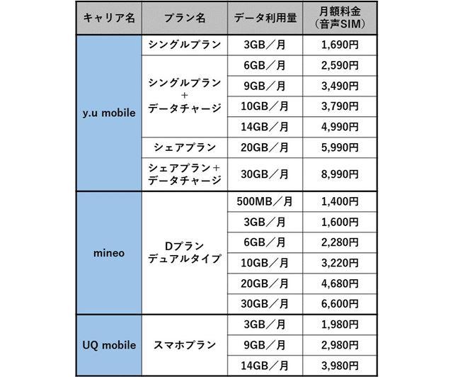 「y.u mobile」「mineo」「UQ mobile」の月額料金を比較