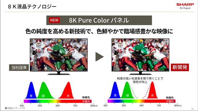 光の色純度を高めた新開発の「8K Pure Colorパネル」を採用