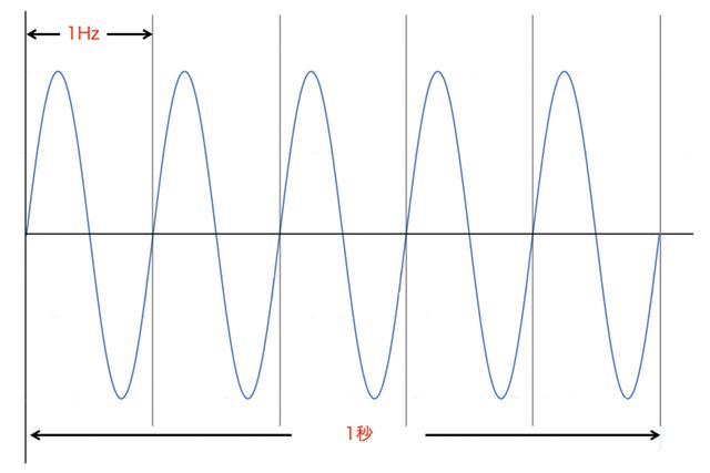 A pair of a mountain and a valley is 1 Hz, and the frequency represents how many times it repeats in 1 second.
