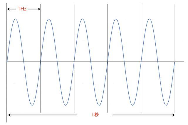 山と谷の一対が1Hzで、それを1秒間に何回繰り返されるかを表したのが周波数だ