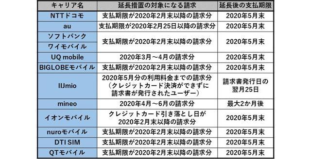 各キャリアの支払期限延長措置の例