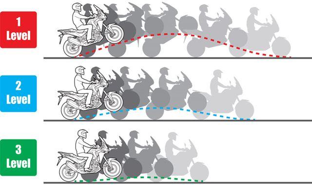 ウイリーコントロールは3段階に調整可能
