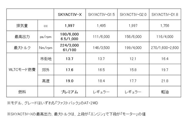 SKYACTIV-Xとほかのエンジンとの比較表