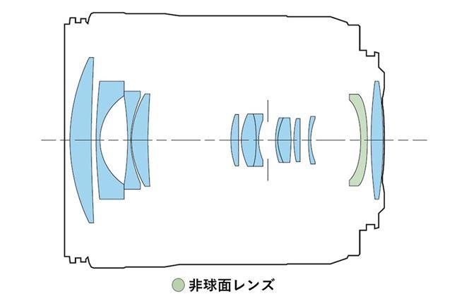 後端に大きなレンズを配置する11群13枚のレンズ構成を採用