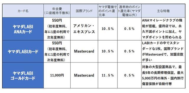 ※ヤマダ電機でのポイント還元率は、現金払いで10%還元の商品を購入する場合