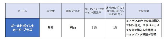※ヨドバシカメラでのポイント還元率は、現金払いで10%還元の商品を購入する場合