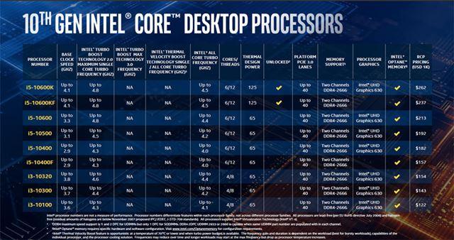 デスクトップ向け第10世代Coreプロセッサーラインアップ表2