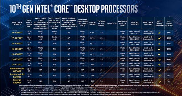 デスクトップ向け第10世代Coreプロセッサーラインアップ表4