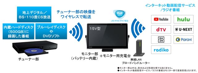 インターネット配信サービスは、YouTube、Hulu、dTV、U-NEXT、DAZN、Paravi、radikoに対応する