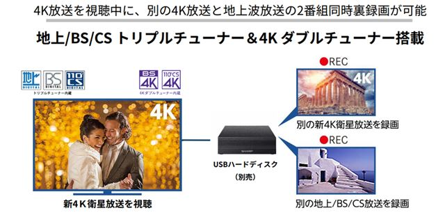 外付けHDDを使ったBS4K・110度CS 4K放送の録画も可能だ