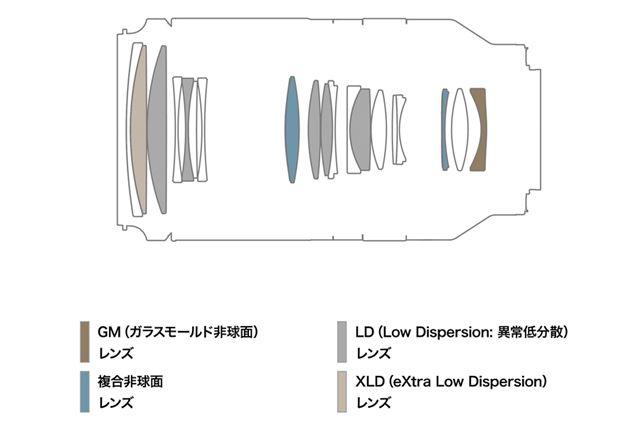 XLDレンズとLDレンズを計6枚、GMレンズと複合非球面レンズを計3枚使用する14群19枚のレンズ構成を採用