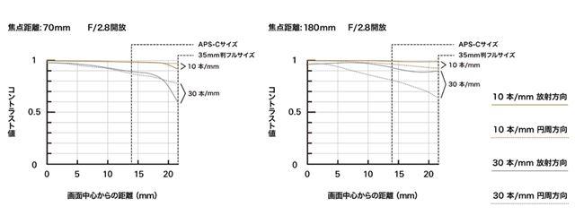 タムロンが公開しているMTF曲線図。コントラスト、解像力ともに十分なスペックを持っていることがわかる