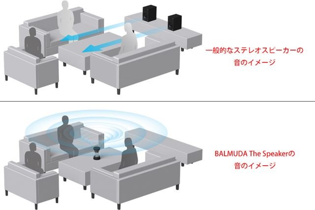 製品サイトより。「一般的な横向きのスピーカー」と「BALMUDA The Speaker」の音の広がり型のイメージ
