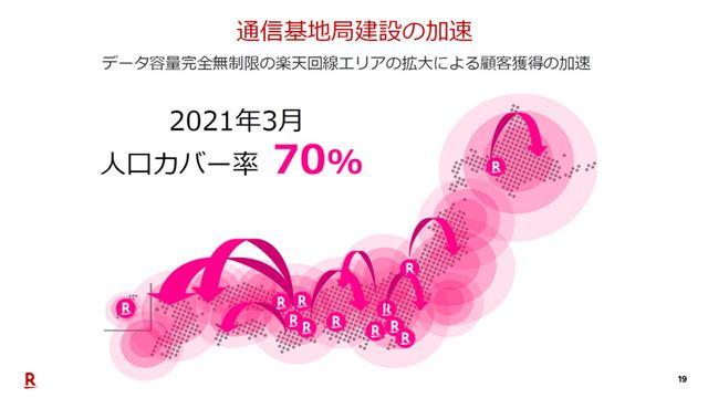 基地局の設置が進んだことで、2021年3月時点の人口カバー率は70%になる予定だ