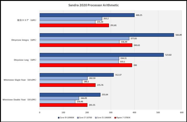 グラフ1:Sandra 2020 Processor Arithmetic