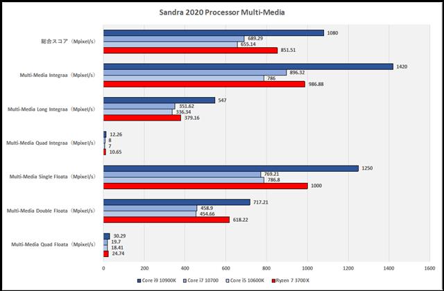 グラフ2:Sandra 2020 Processor Multi-Media