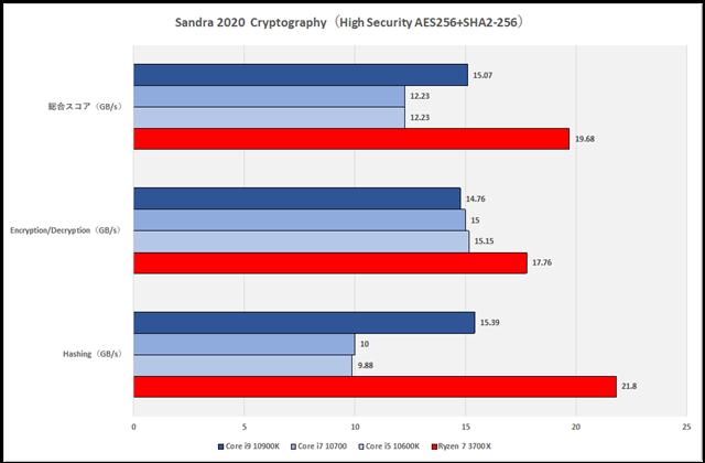 グラフ3:Sandra 2020 Cryptography(High Security AES256+SHA2-256)