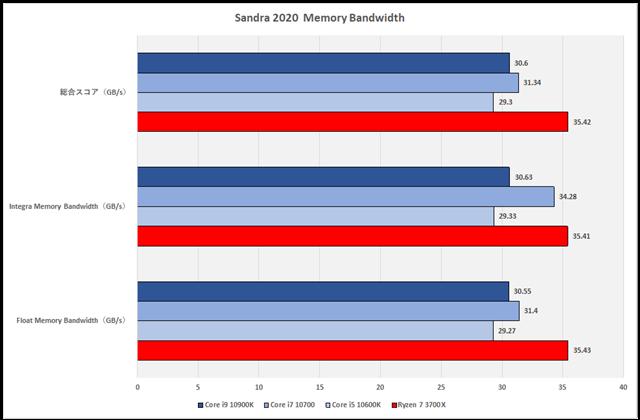 グラフ4:Sandra 2020 Memory Bandwidth