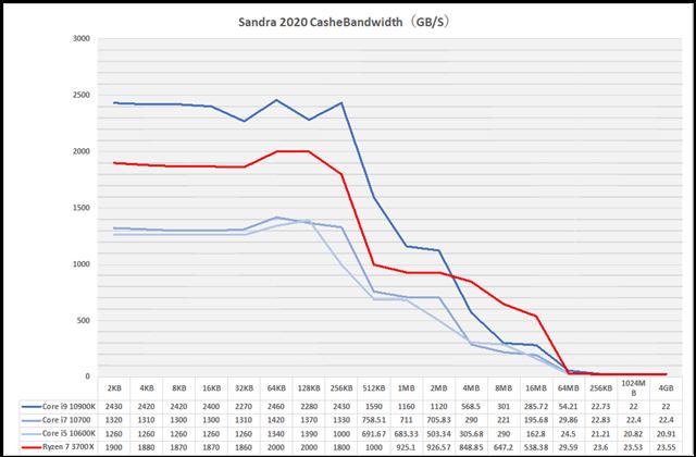 グラフ6:Sandra 2020 CasheBandwidth(GB/S)