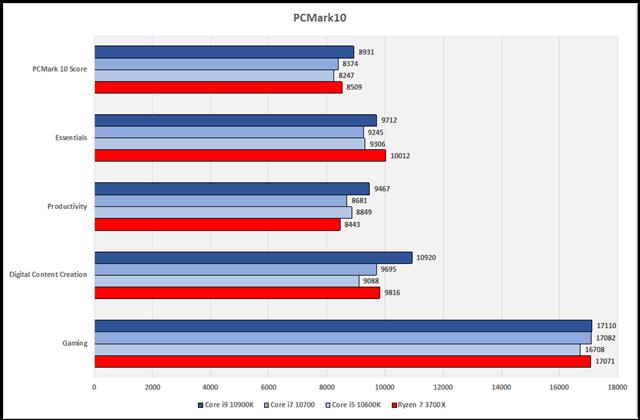 グラフ8:Cinebench R20