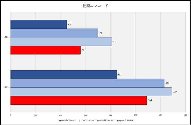 グラフ9:動画エンコード時間