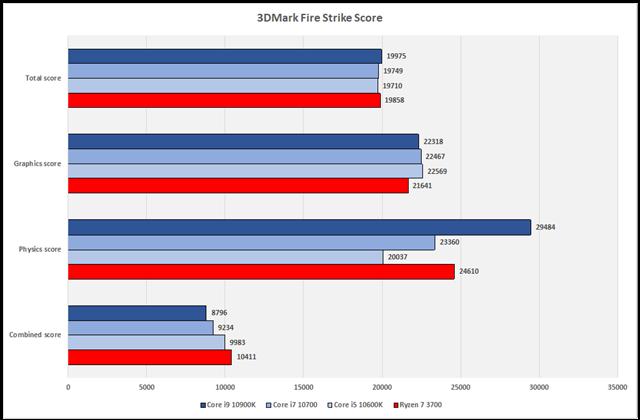 グラフ14:3DMark Fire Strike