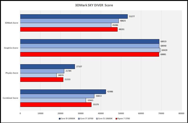 グラフ15:3DMark SKY DIVER