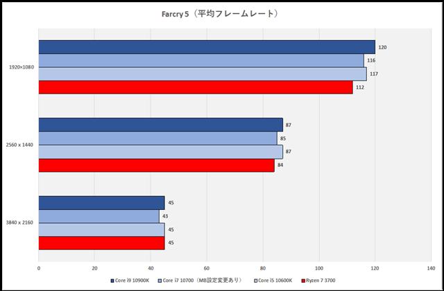 グラフ16:Farcry 5