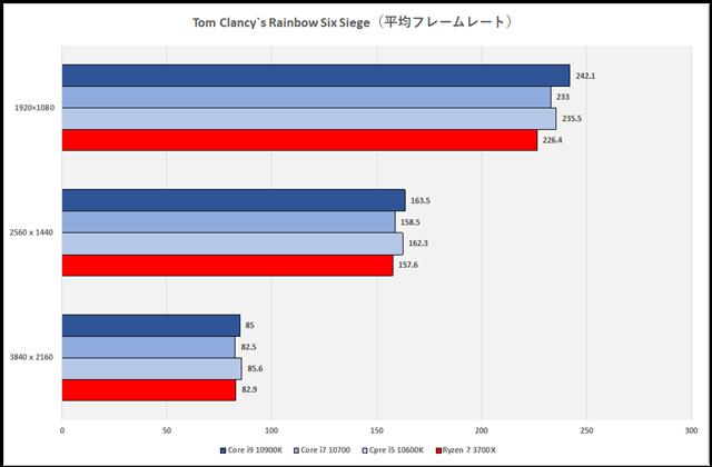 グラフ17:Tom Clancy's Rainbow Six Siege