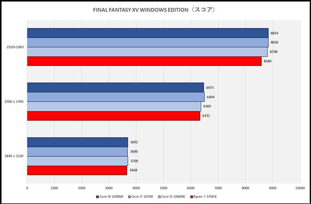 グラフ18:FINAL FANTASY XV WINDOWS EDITION