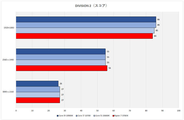 グラフ20:DIVISION 2