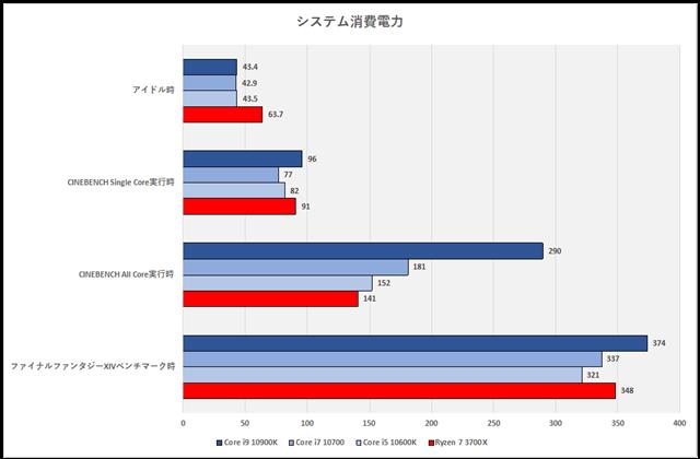 グラフ21:消費電力