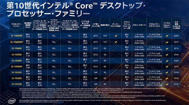 Core i9/Core i7のラインアップ