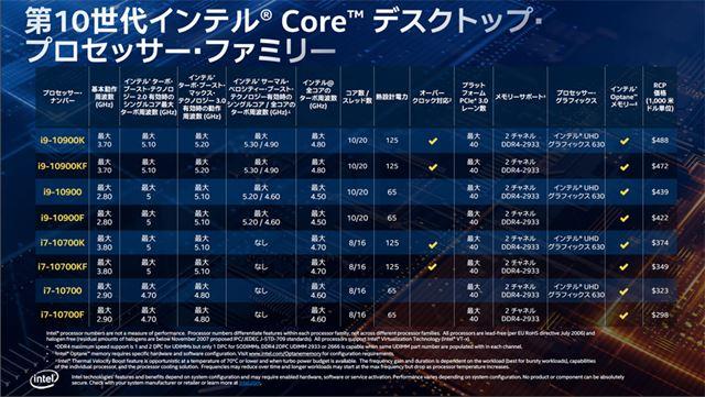 Core i5/Core i3のラインアップ