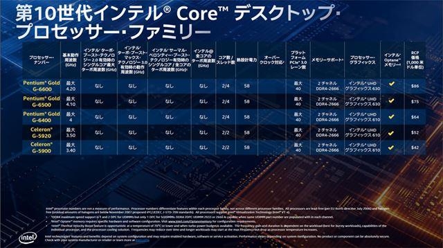 Coreシリーズ低消費電力版のラインアップ