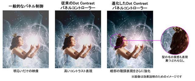 独自のパネル制御技術「Dot Contrastパネルコントローラー」も強化された