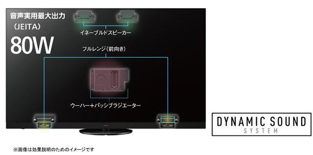 「HZ1800」シリーズのサウンドシステム