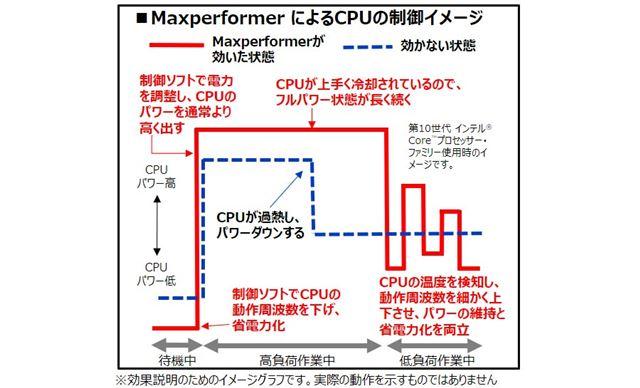 MaxperformerによるCPUの制御イメージ