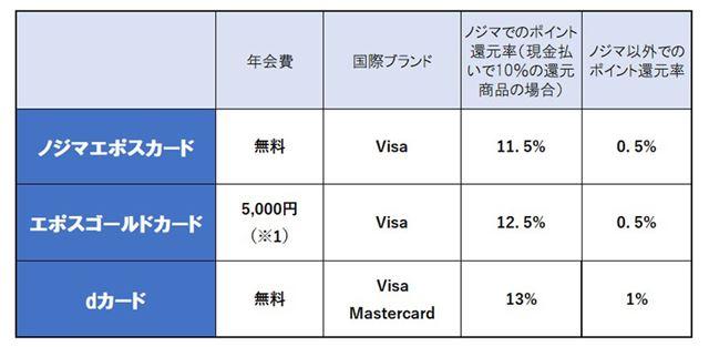 「エポスゴールドカード」の年会費は通常5,000円だが、1度でも年間50万円以上利用すると、次年度以降無料