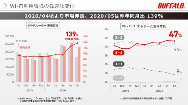 緊急事態宣言前後からWi-Fiルーターの販売台数は伸び、5月は昨年同月比で139%の伸びを記録