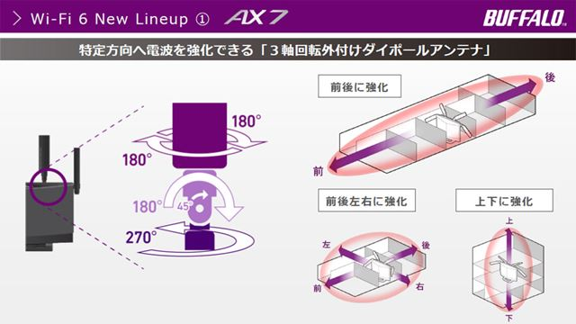 アンテナを動かすことで、特定方向へ電波を強化できる