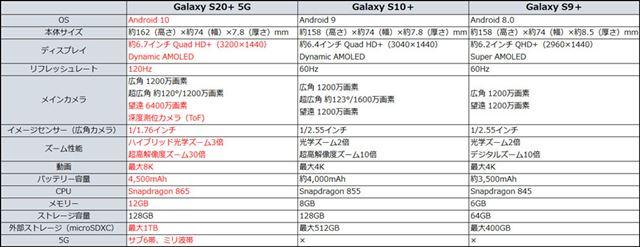 左が「Galaxy S20+ 5G」、中央が「Galaxy S10+」、右が「Galaxy S9+」の主なスペックだ